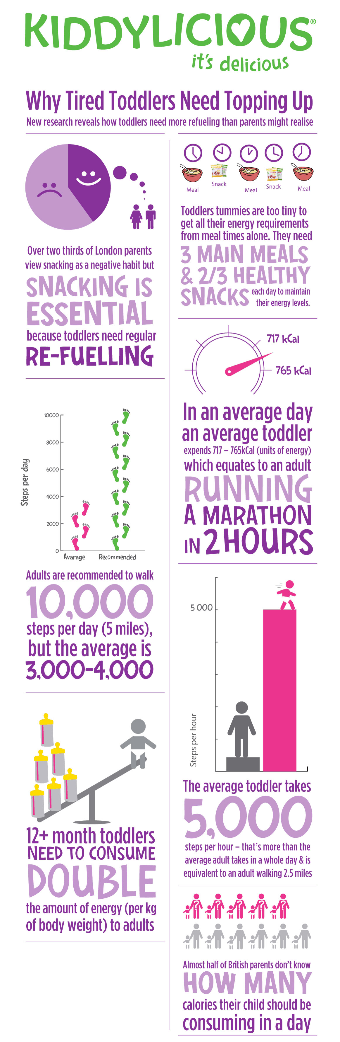 Kiddylicious Refuel Infographic WHITE