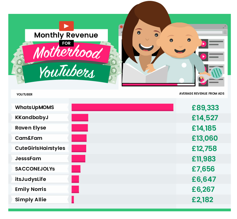Monthly-Revenue-for-Motherhood-Youtubers