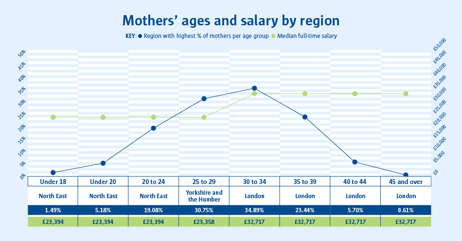CTM - Mothers' ages infographic